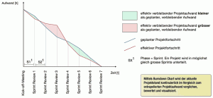 Burndown Chart, theoretische Skizze