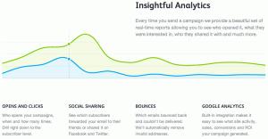 Analytische Reports mit Campaign Monitor