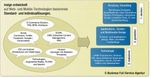 insign entwickelt auf Web- und Mobile-Technologien basierende Standard- und Individuallösungen