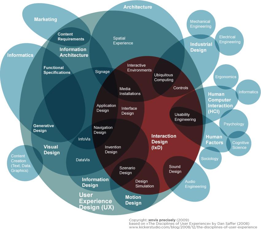 Disziplinen der User Experience mit Fokus auf dem Interaction Design