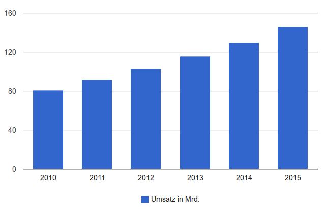 internet-chart