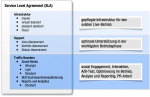 Aufbau unserer Service Level Agreements, Stand 12.2012