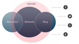 der Blog im Social Media-Mix als Content Hub ist enorm wichtig