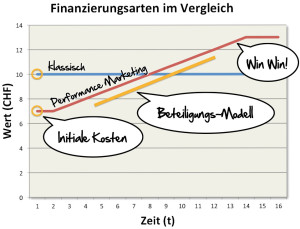 Veranschaulichung Performance Marketing-Modell