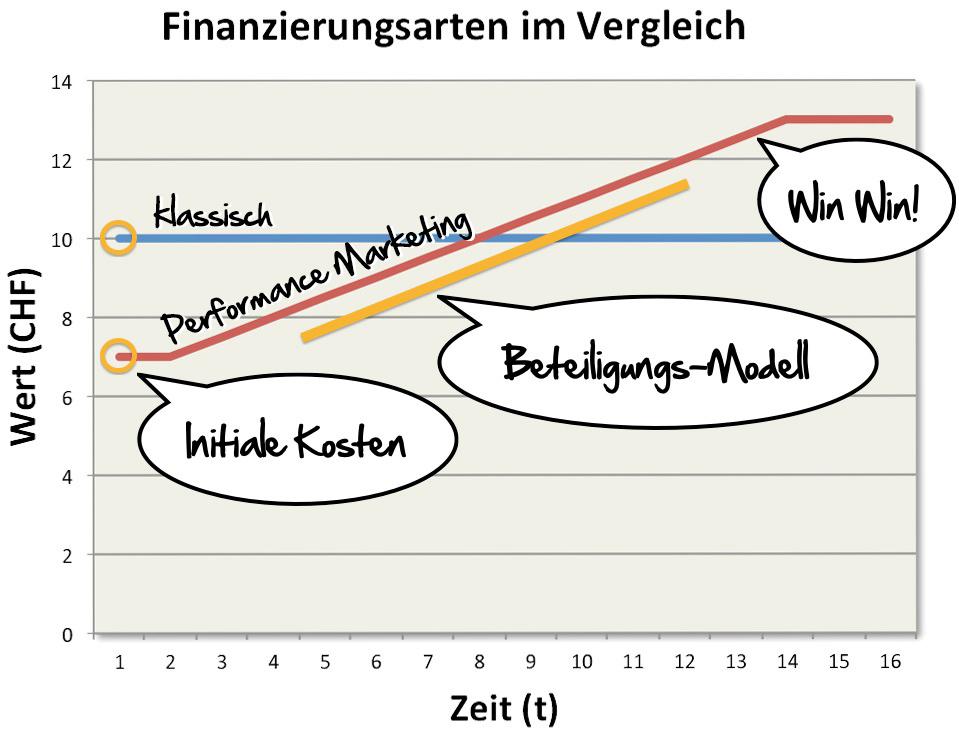 Veranschaulichung Performance Marketing-Modell