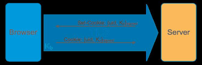 mehr Sicherheit: An das Browserzertifikat gebundenes Session-Cookie