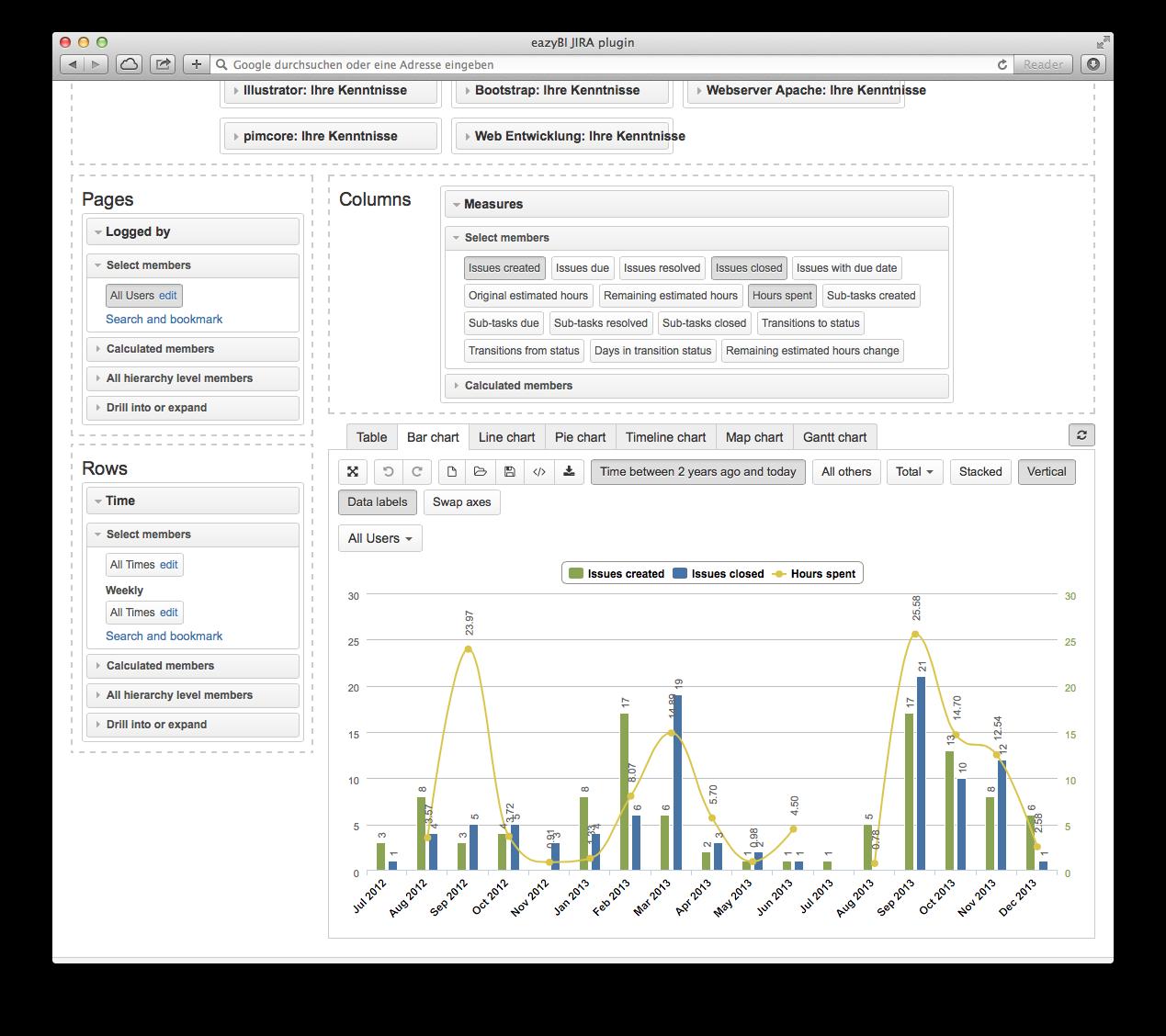Business Intelligence mit jIRA: eazyBI-Daten einfach anzapfen und visualisieren