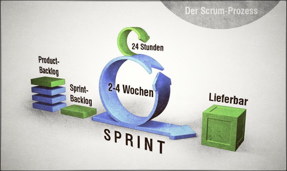 Scrum Prozess veranschaulicht Sprints