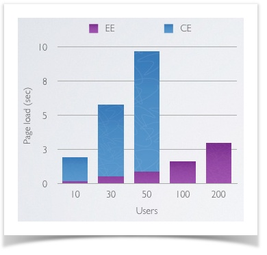 Resultate des ersten Magento-Speed-Tests
