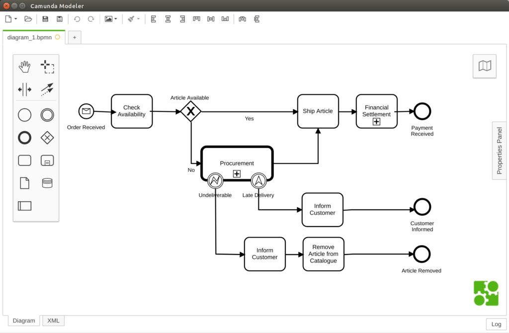 Camunda Modeler von insign mit Beispiel-Workflow für den digitalisierten Bestellprozess bei einem Onlineshop