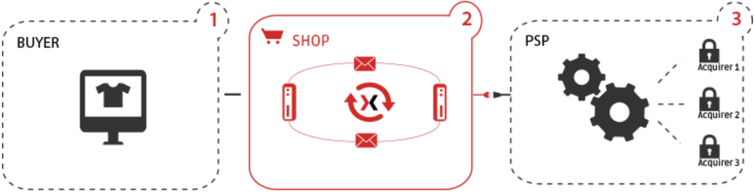 Funktionsweise sellxed-Plugin für Magento-Shops von insign