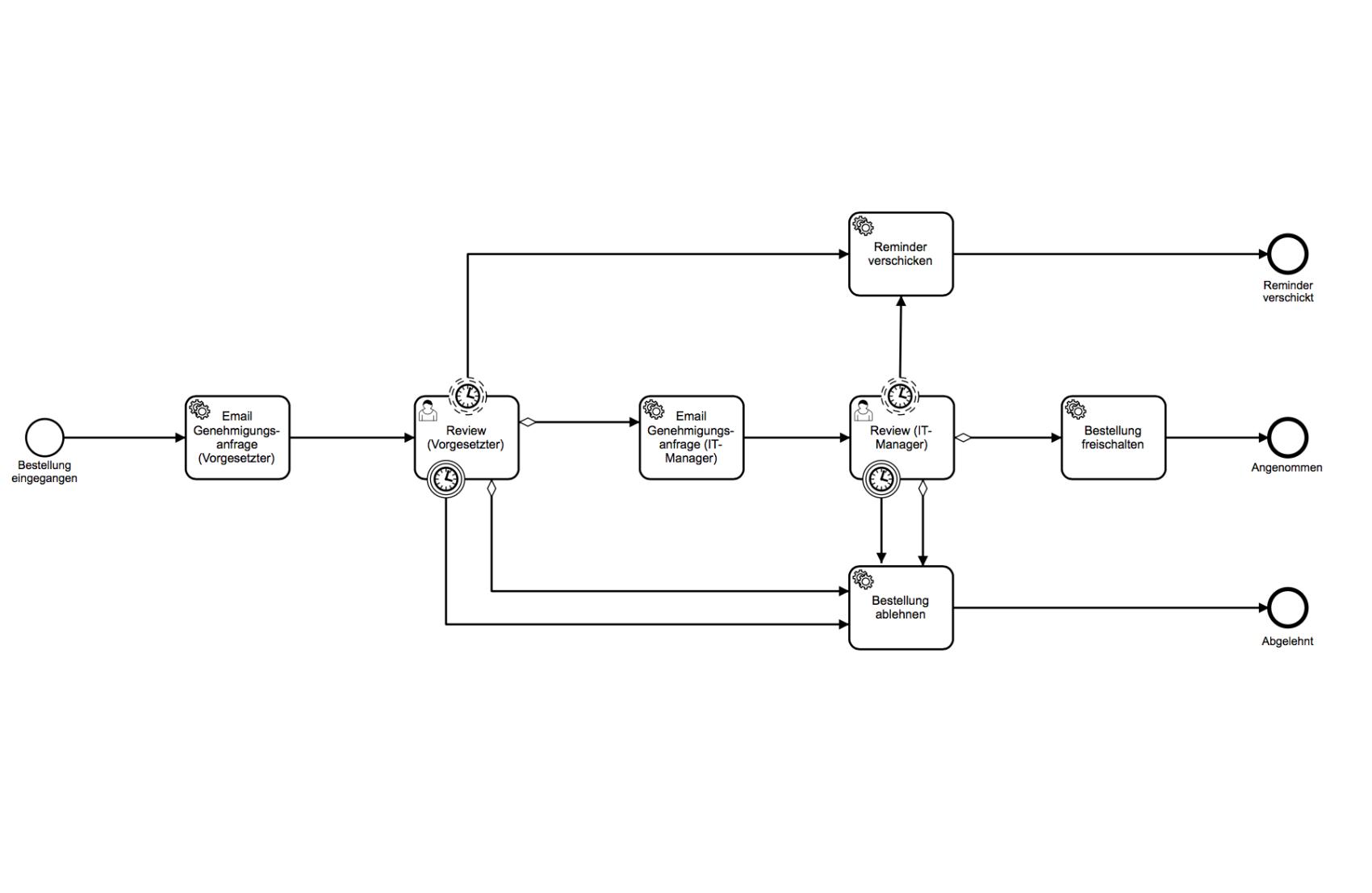 Aktueller-Workflow-(2-stufig)