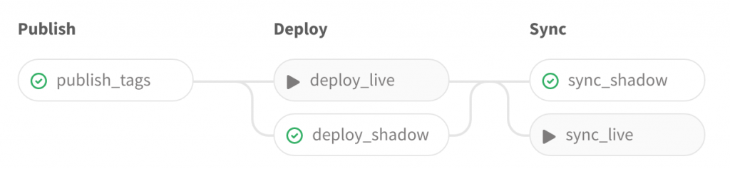 Publish, Deploy, Sync