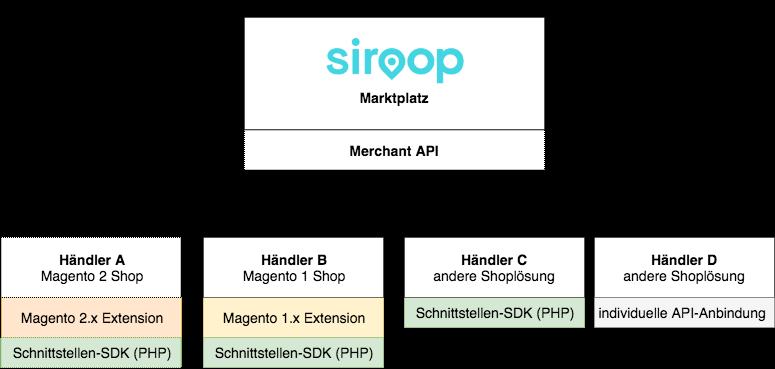 siroop-online-marktplatz-architektur